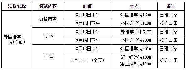 2017年南开大学全日制硕士研究生(专业型)复试时间地点安排